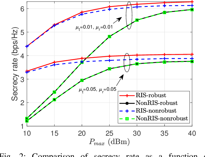 Figure 2 for Secure Wireless Communication in RIS-Aided MISO Systems with Hardware Impairments