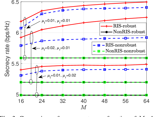 Figure 3 for Secure Wireless Communication in RIS-Aided MISO Systems with Hardware Impairments