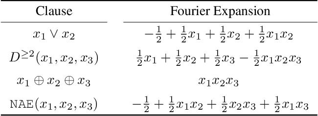 Figure 1 for FourierSAT: A Fourier Expansion-Based Algebraic Framework for Solving Hybrid Boolean Constraints