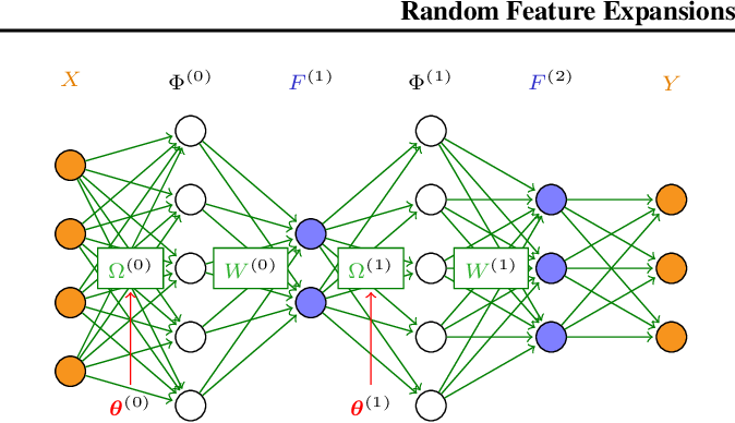 Figure 1 for Random Feature Expansions for Deep Gaussian Processes