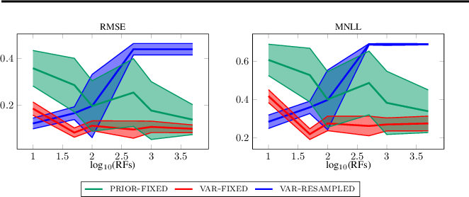 Figure 3 for Random Feature Expansions for Deep Gaussian Processes