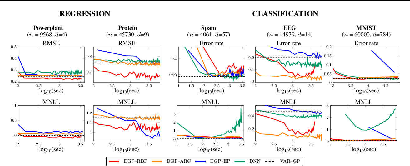 Figure 4 for Random Feature Expansions for Deep Gaussian Processes