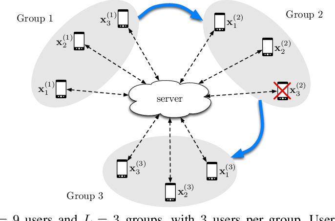 Figure 3 for Turbo-Aggregate: Breaking the Quadratic Aggregation Barrier in Secure Federated Learning