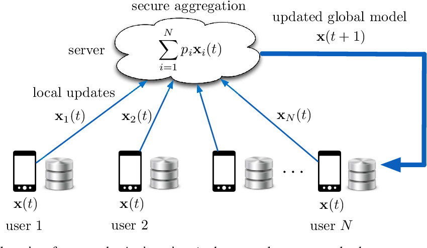 Figure 1 for Turbo-Aggregate: Breaking the Quadratic Aggregation Barrier in Secure Federated Learning