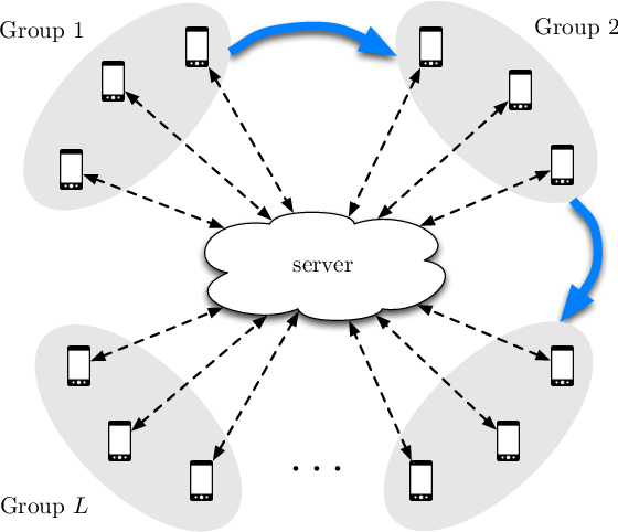 Figure 2 for Turbo-Aggregate: Breaking the Quadratic Aggregation Barrier in Secure Federated Learning