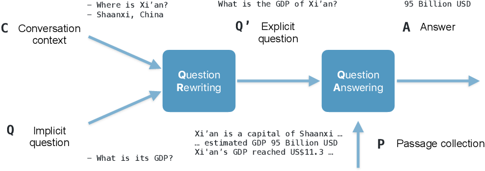 Figure 1 for Question Rewriting for Conversational Question Answering