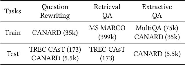 Figure 2 for Question Rewriting for Conversational Question Answering