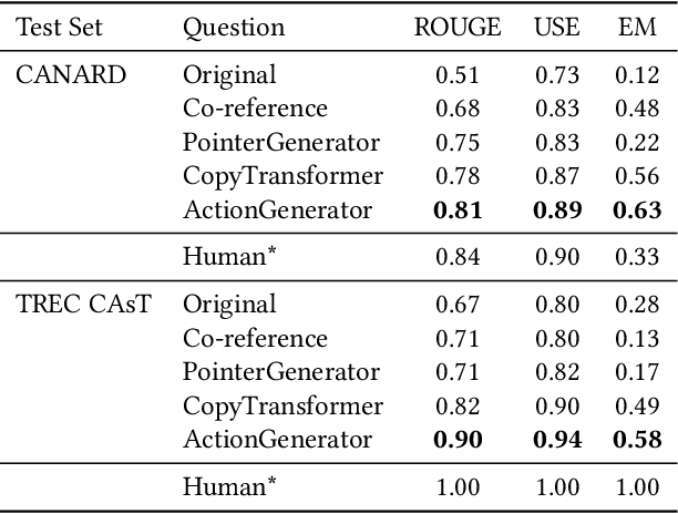 Figure 4 for Question Rewriting for Conversational Question Answering