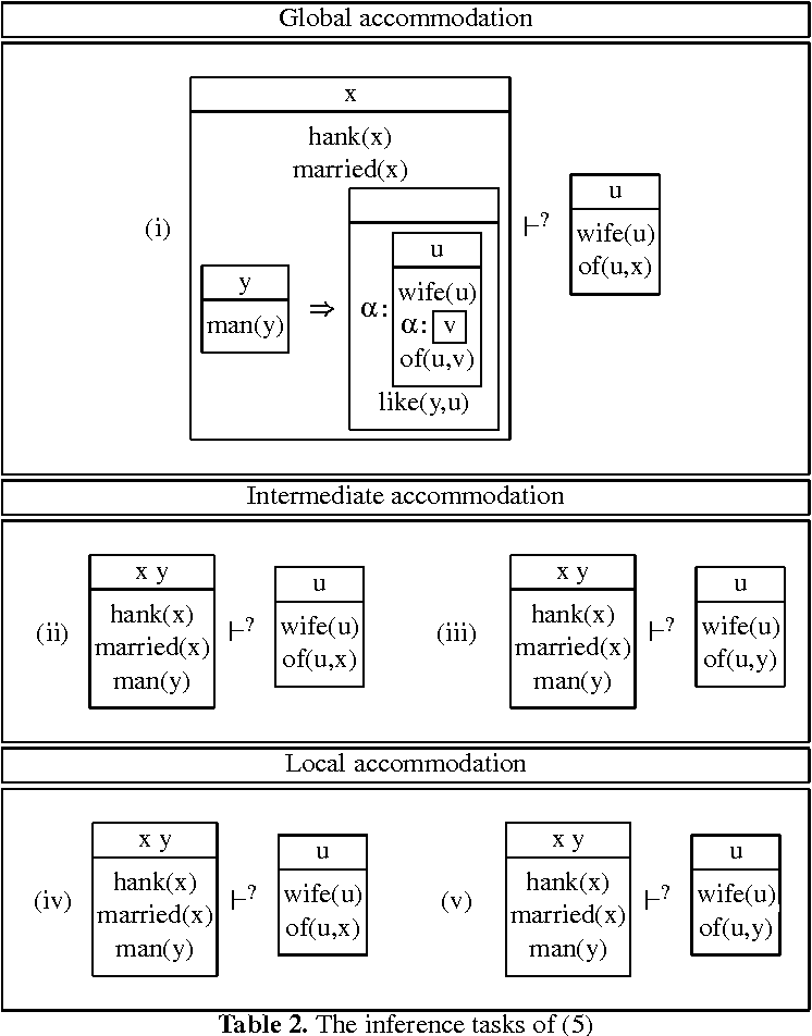 Figure 2 for Contextual Inference in Computational Semantics