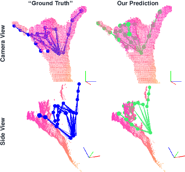 Figure 1 for Generative Model-Based Loss to the Rescue: A Method to Overcome Annotation Errors for Depth-Based Hand Pose Estimation