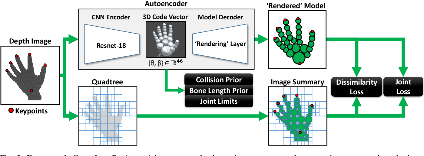 Figure 2 for Generative Model-Based Loss to the Rescue: A Method to Overcome Annotation Errors for Depth-Based Hand Pose Estimation