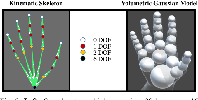 Figure 3 for Generative Model-Based Loss to the Rescue: A Method to Overcome Annotation Errors for Depth-Based Hand Pose Estimation