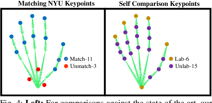 Figure 4 for Generative Model-Based Loss to the Rescue: A Method to Overcome Annotation Errors for Depth-Based Hand Pose Estimation