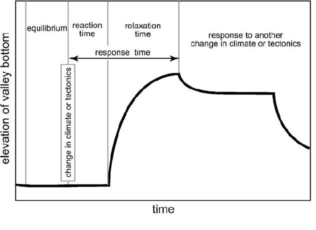 Pediplanation Theory Download