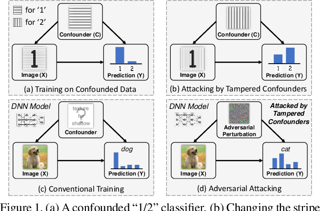 Figure 1 for Adversarial Visual Robustness by Causal Intervention