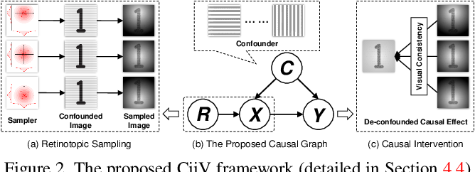 Figure 3 for Adversarial Visual Robustness by Causal Intervention