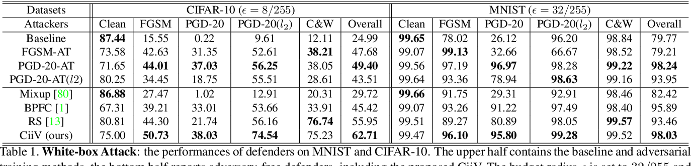 Figure 2 for Adversarial Visual Robustness by Causal Intervention