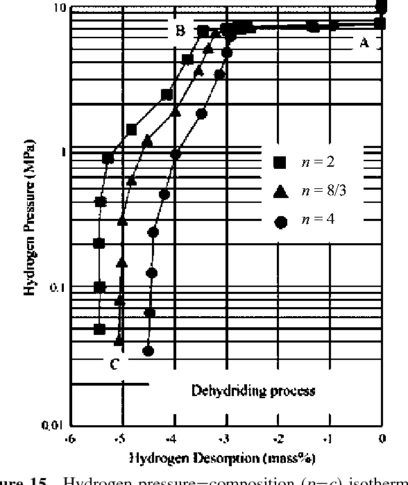 Figure 15 from Complex hydrides for hydrogen storage