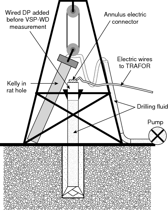 Seismic While Drilling Swd Techniques With Downhole Measurements
