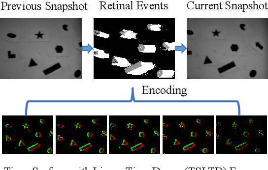 Figure 1 for End-to-end Learning of Object Motion Estimation from Retinal Events for Event-based Object Tracking