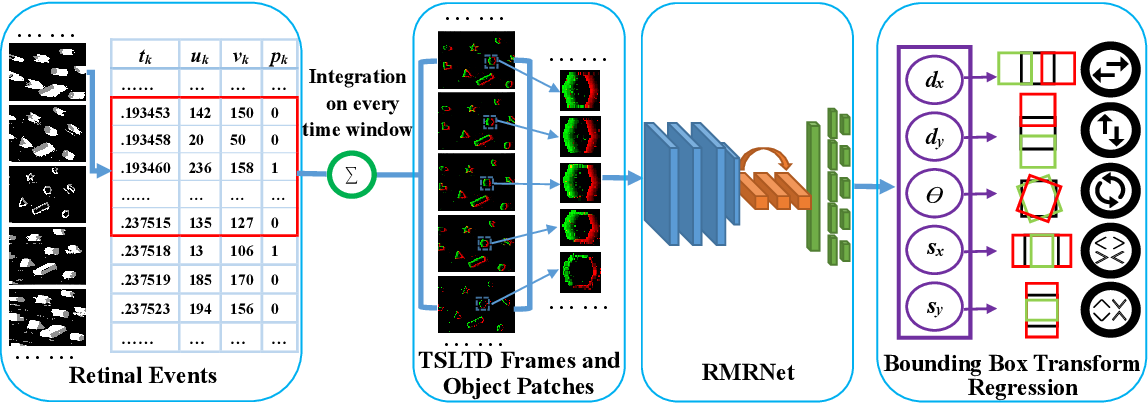 Figure 3 for End-to-end Learning of Object Motion Estimation from Retinal Events for Event-based Object Tracking