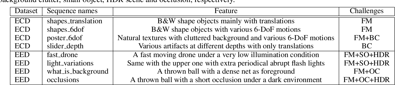 Figure 2 for End-to-end Learning of Object Motion Estimation from Retinal Events for Event-based Object Tracking