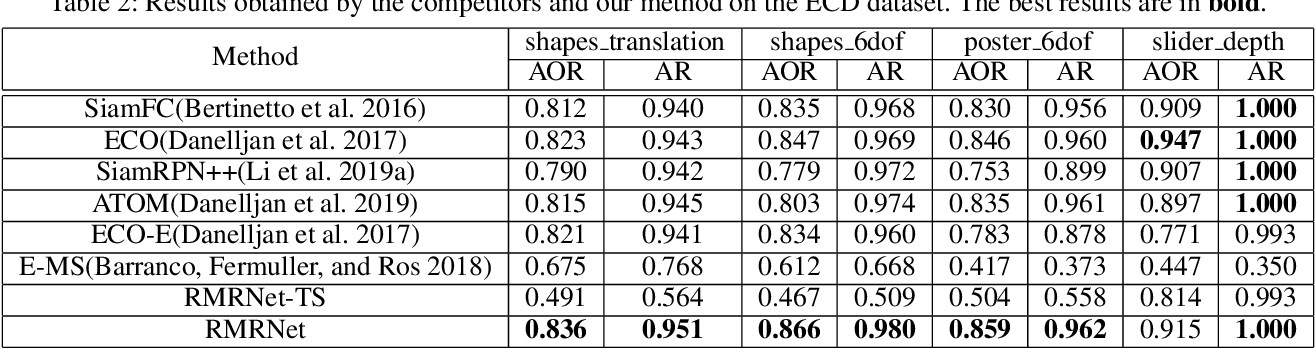 Figure 4 for End-to-end Learning of Object Motion Estimation from Retinal Events for Event-based Object Tracking
