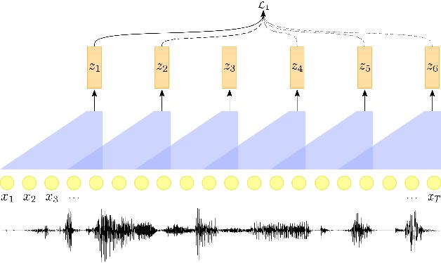 Figure 1 for Self-Supervised Contrastive Learning for Unsupervised Phoneme Segmentation