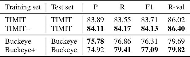 Figure 4 for Self-Supervised Contrastive Learning for Unsupervised Phoneme Segmentation