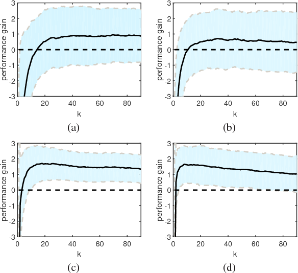Figure 2 for Density-Adaptive Kernel based Re-Ranking for Person Re-Identification