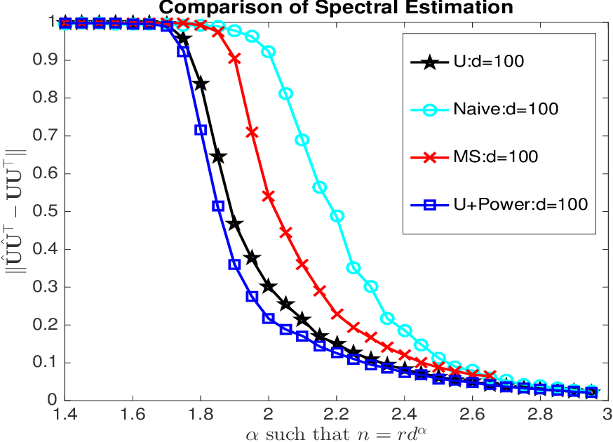 Figure 1 for Statistically Optimal and Computationally Efficient Low Rank Tensor Completion from Noisy Entries