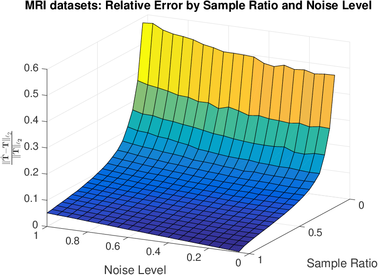 Figure 4 for Statistically Optimal and Computationally Efficient Low Rank Tensor Completion from Noisy Entries