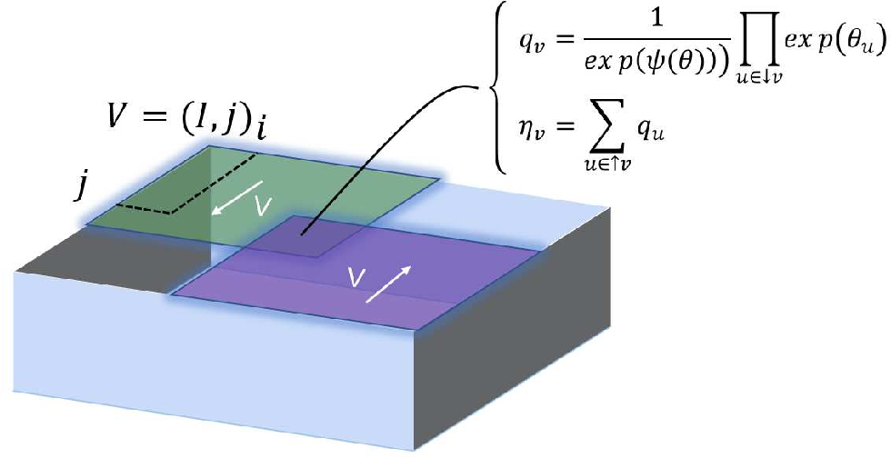Figure 1 for Experimental Analysis of Legendre Decomposition in Machine Learning