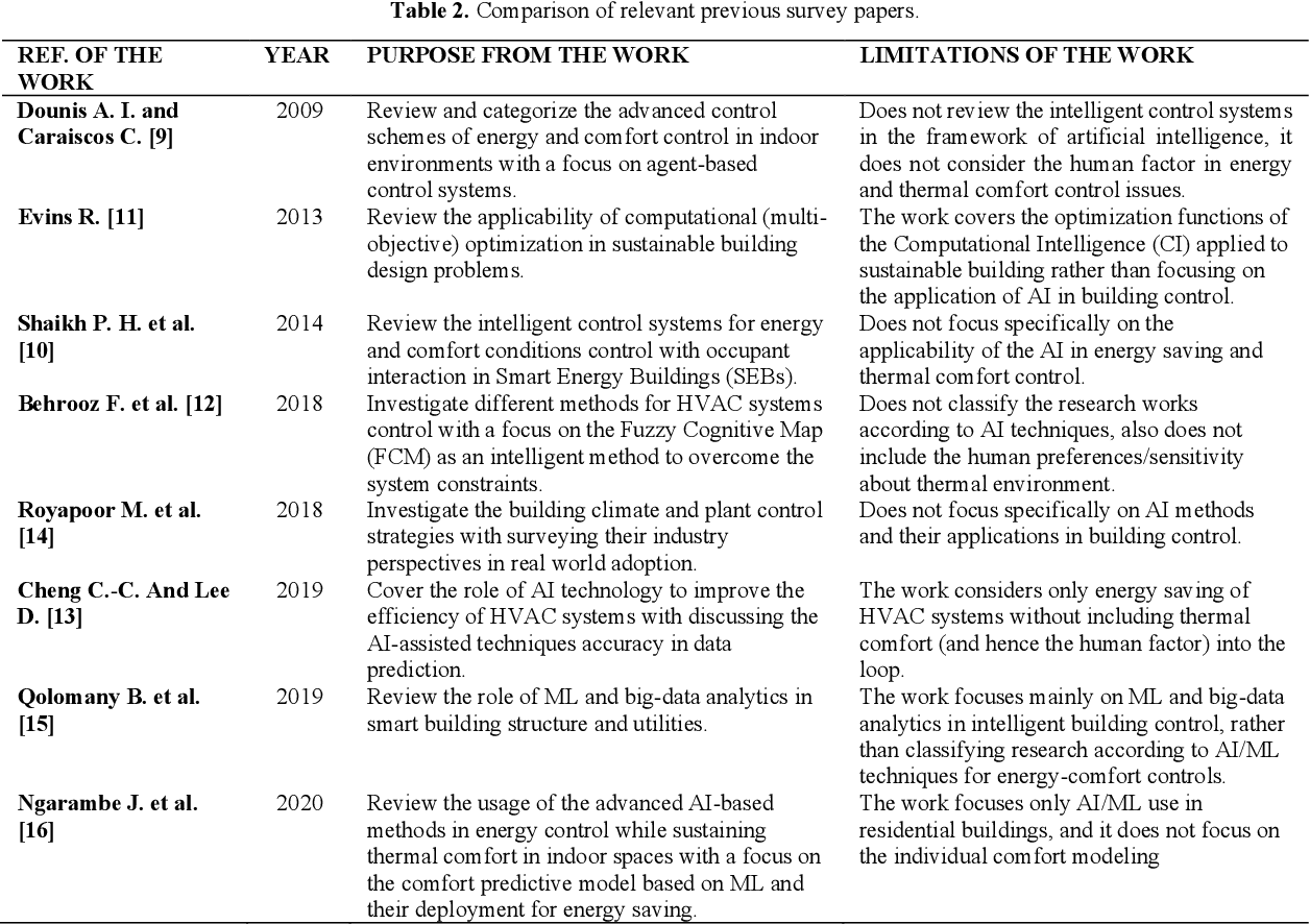 Figure 3 for Intelligent Building Control Systems for Thermal Comfort and Energy-Efficiency: A Systematic Review of Artificial Intelligence-Assisted Techniques