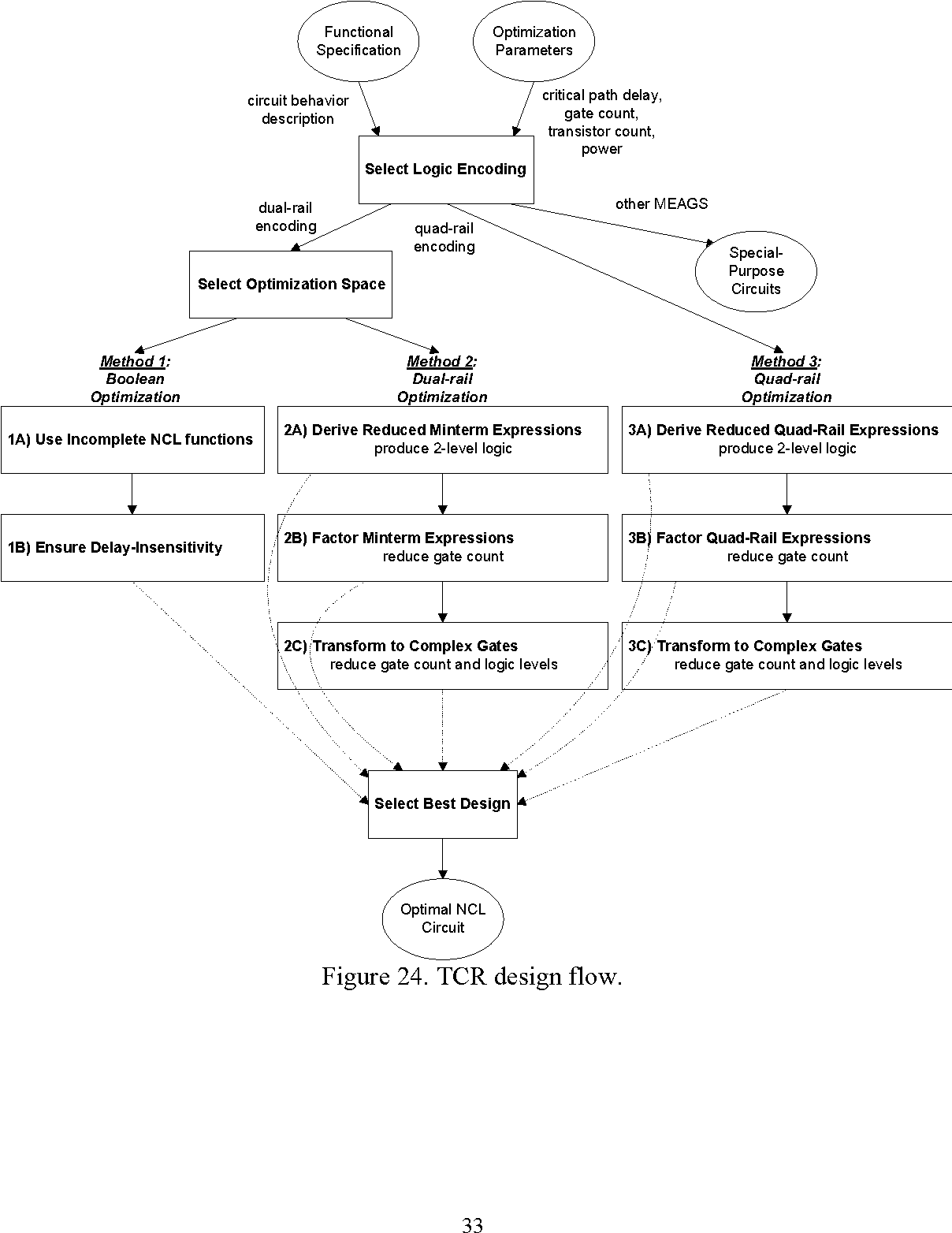 Gate And Throughput Optimizations For Null Convention Self Timed 2 Level Logic Diagram Digital Circuits Semantic Scholar