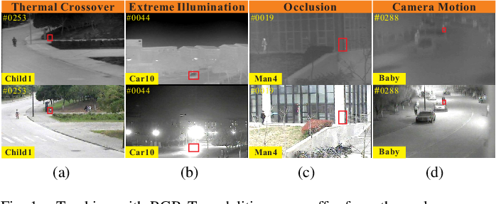 Figure 1 for Jointly Modeling Motion and Appearance Cues for Robust RGB-T Tracking