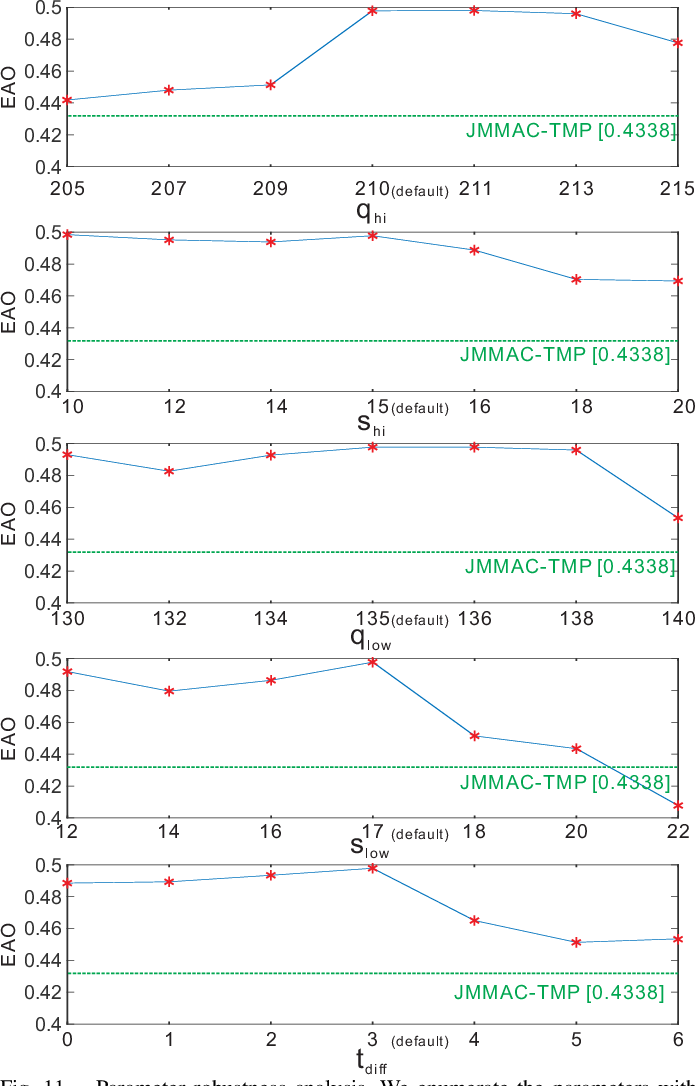 Figure 3 for Jointly Modeling Motion and Appearance Cues for Robust RGB-T Tracking