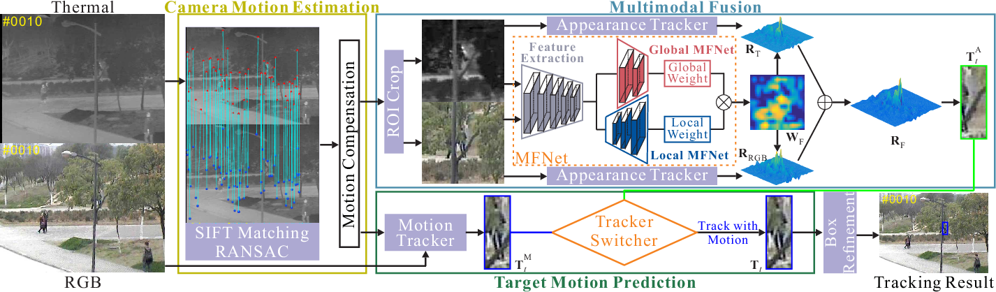 Figure 4 for Jointly Modeling Motion and Appearance Cues for Robust RGB-T Tracking