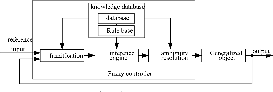 An Introduction To Fuzzy Control Driankov Pdf