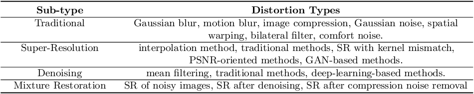 Figure 3 for PIPAL: a Large-Scale Image Quality Assessment Dataset for Perceptual Image Restoration