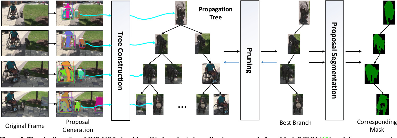 Figure 2 for MHP-VOS: Multiple Hypotheses Propagation for Video Object Segmentation