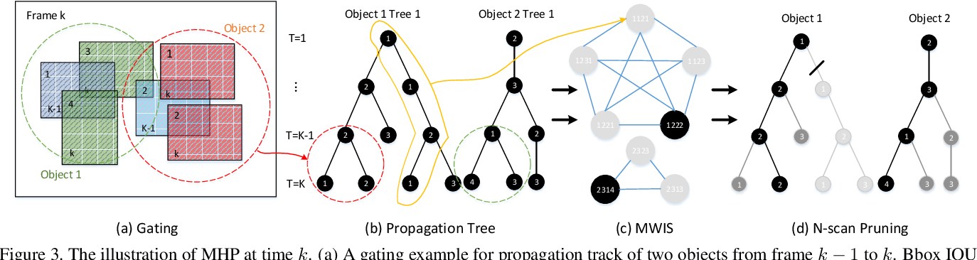 Figure 4 for MHP-VOS: Multiple Hypotheses Propagation for Video Object Segmentation