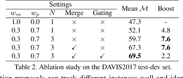 Figure 3 for MHP-VOS: Multiple Hypotheses Propagation for Video Object Segmentation