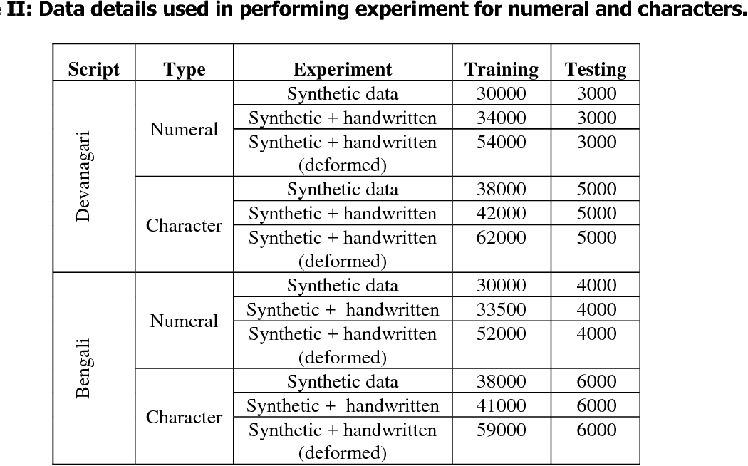 Figure 2 for Synthetic data generation for Indic handwritten text recognition