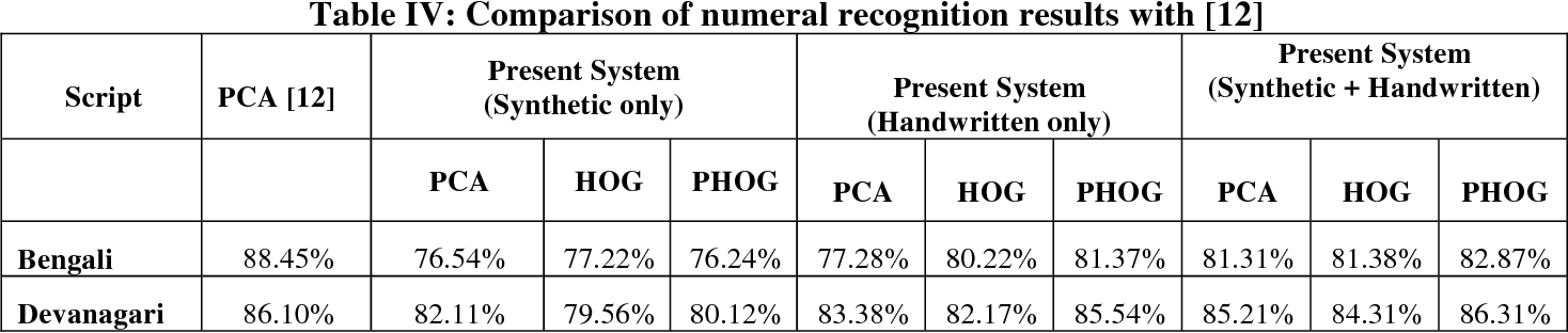 Figure 4 for Synthetic data generation for Indic handwritten text recognition