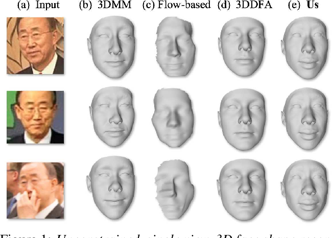 Figure 1 for Regressing Robust and Discriminative 3D Morphable Models with a very Deep Neural Network