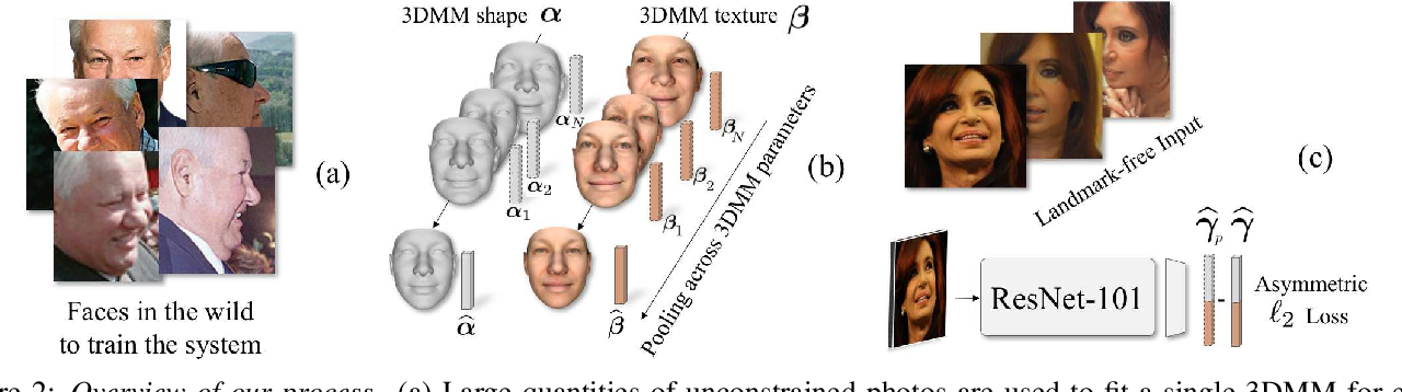 Figure 3 for Regressing Robust and Discriminative 3D Morphable Models with a very Deep Neural Network