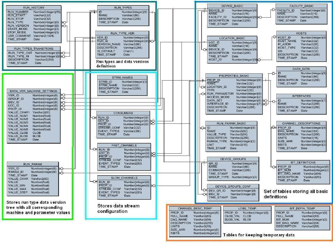 PDF] APPLICATION OF ORACLE DATABASE FOR THE VUV-FEL DAQ