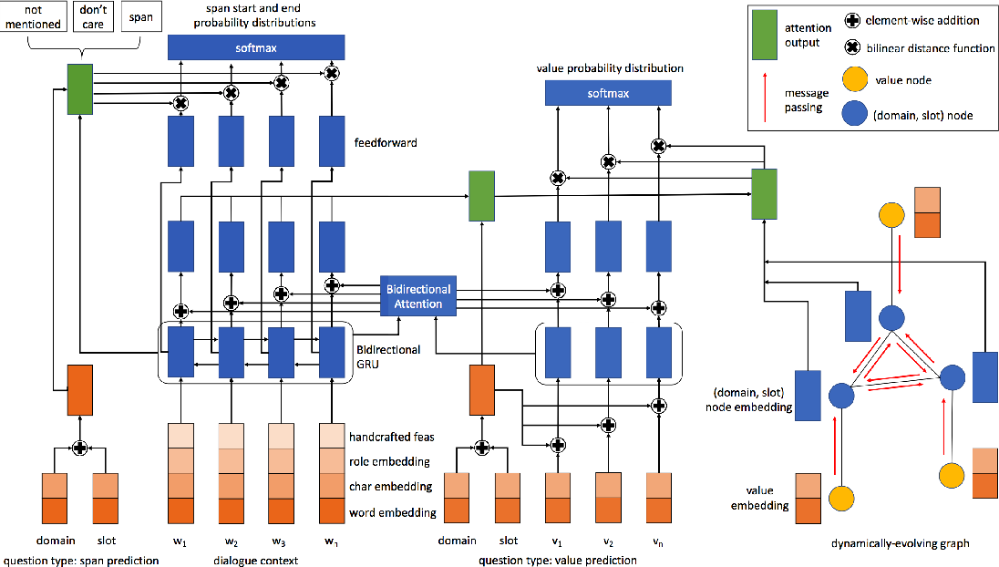Figure 3 for Multi-domain Dialogue State Tracking as Dynamic Knowledge Graph Enhanced Question Answering