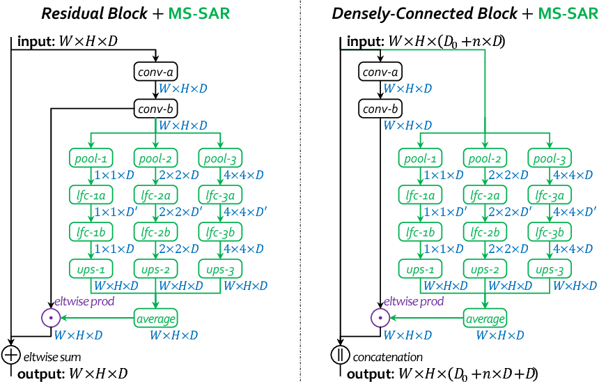 Figure 3 for Multi-Scale Spatially-Asymmetric Recalibration for Image Classification
